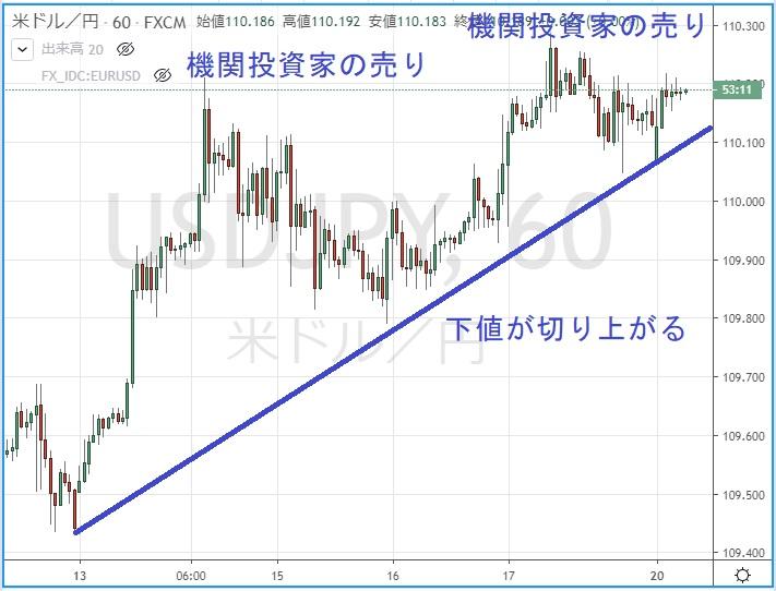 ドル円1時間足の現在のチャート