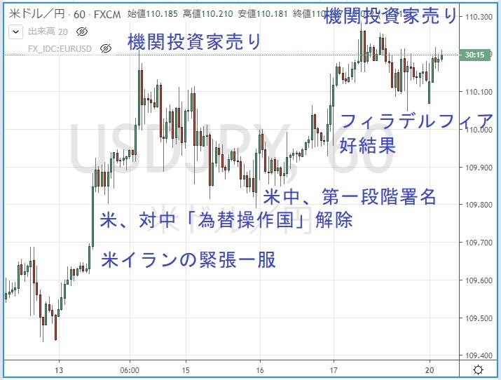 ドル円1時間足のチャート