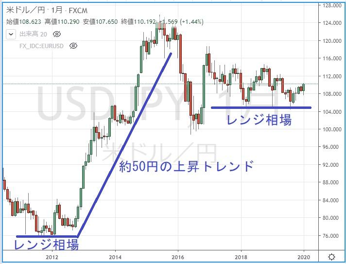 ドル円月足のチャート