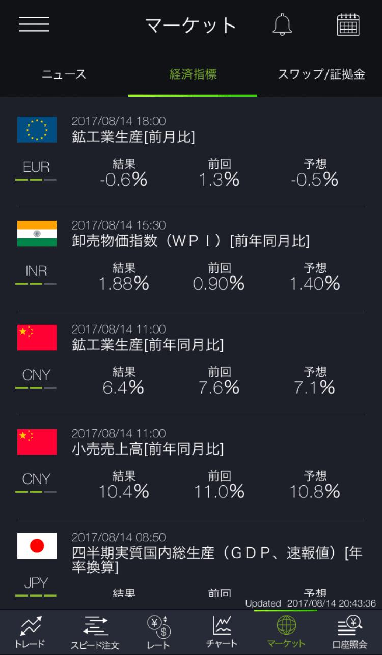 FXスマホアプリの経済指標表示画面
