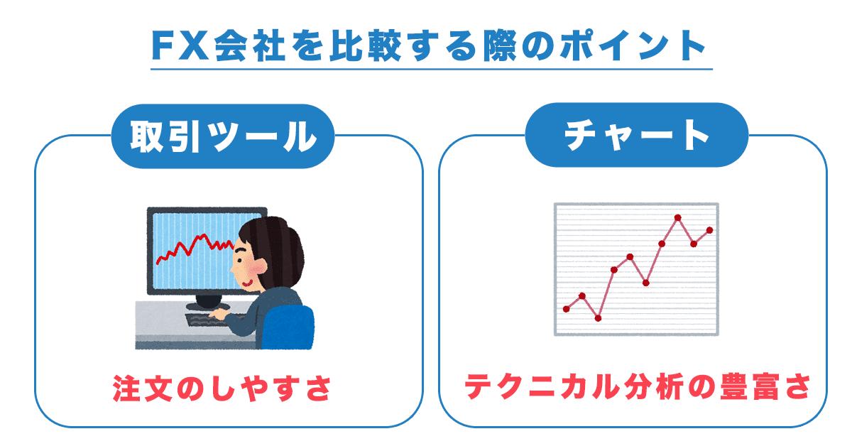 取引ツールとチャートでFX会社を比較する際のポイント