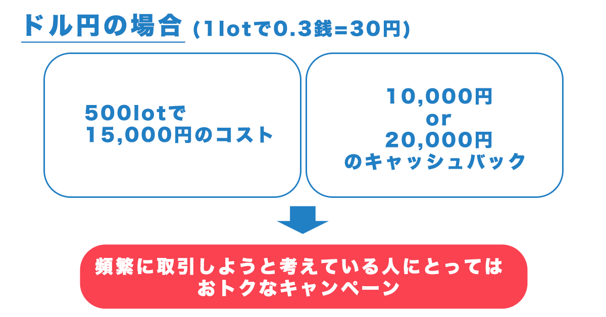 DMMFXの取引キャンペーンの図示