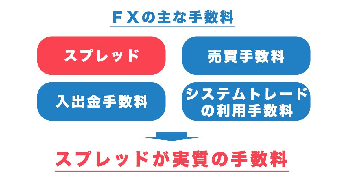 FX取引の4つの主な手数料