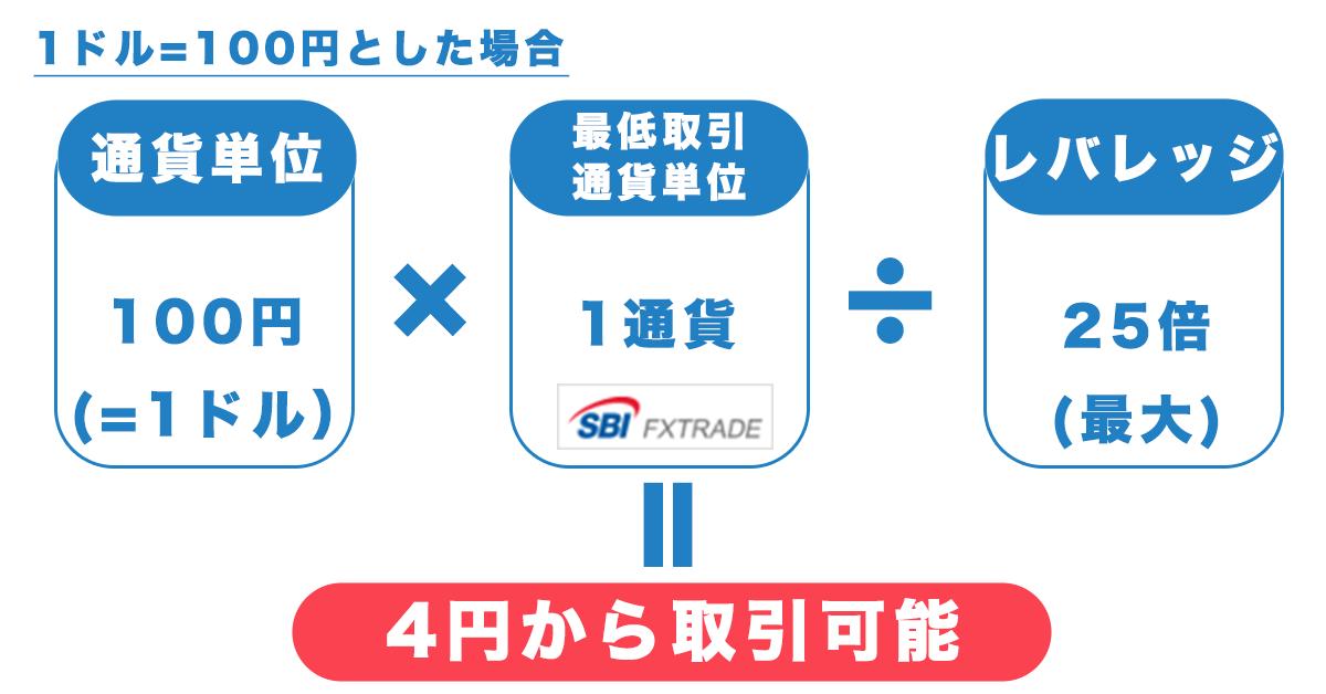 FXは4円から取引可能