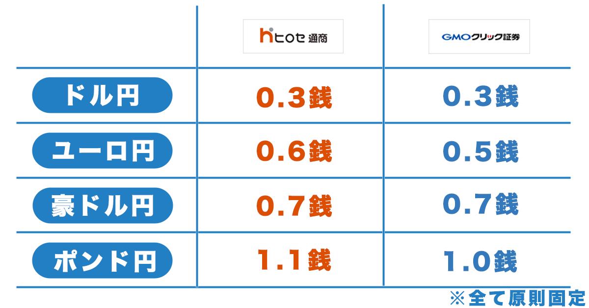 ヒロセ通商のスプレッド比較