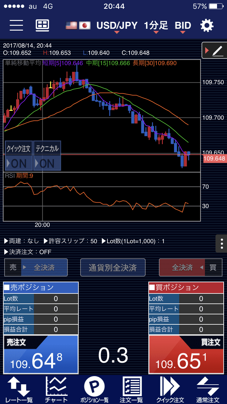 ヒロセ通商のチャート内注文画面