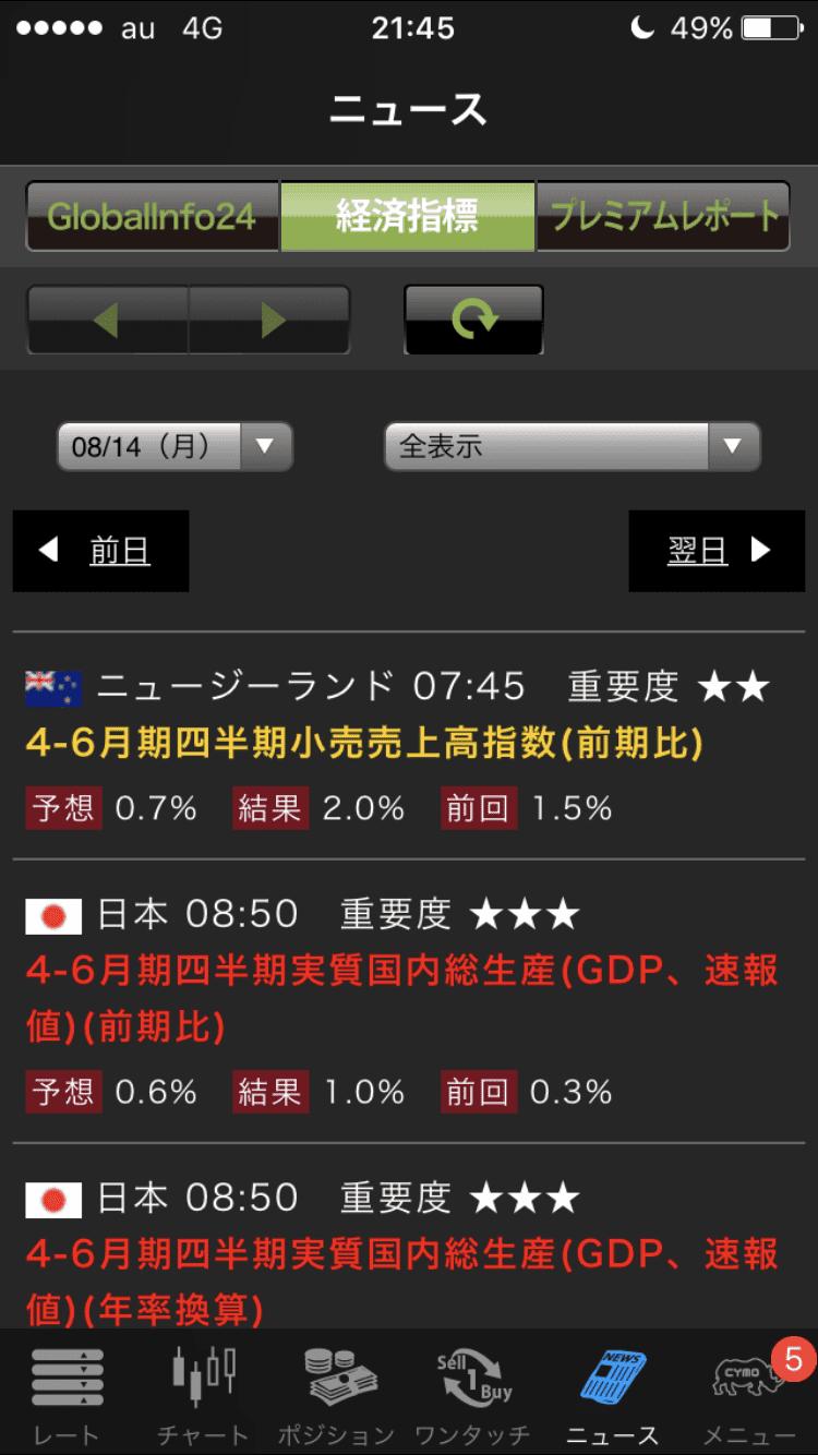 YJFX!の経済指標画面