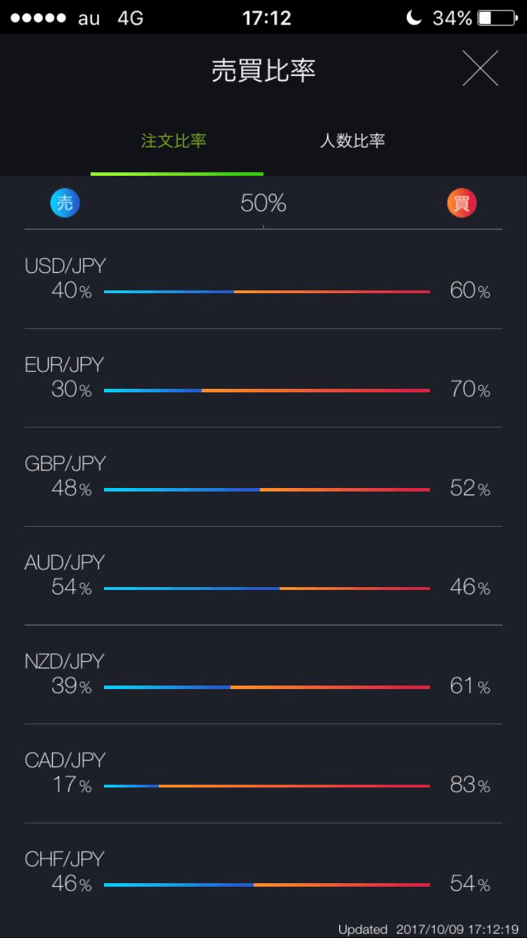 DMMFXスマホアプリの売買注文比率