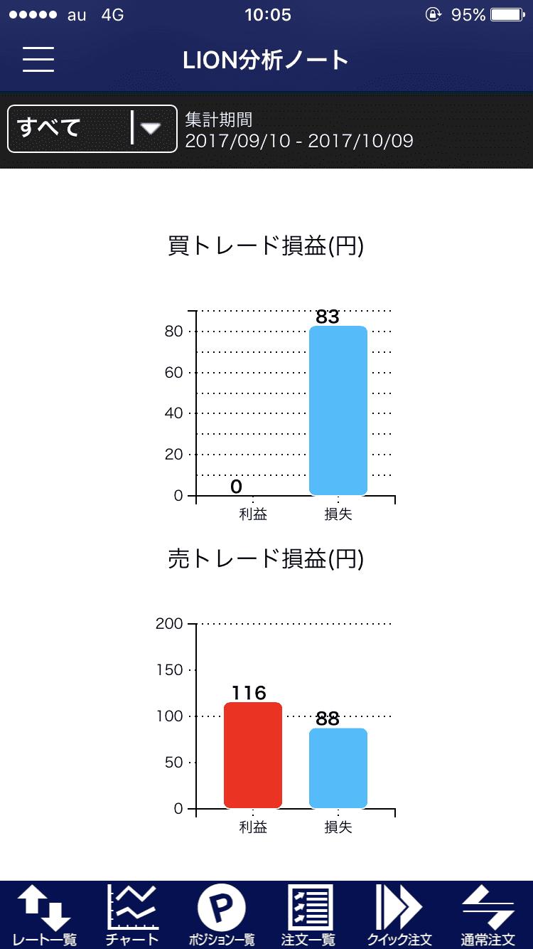 ヒロセ通商のLION分析ノート2