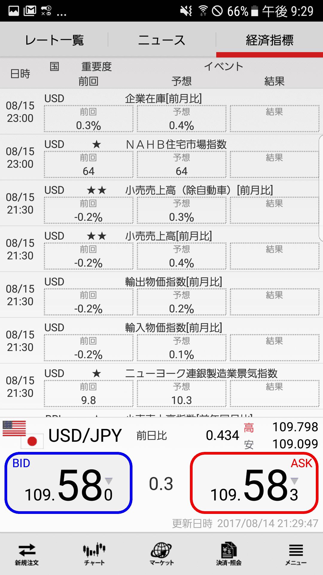 外為ジャパンのandroid経済指標