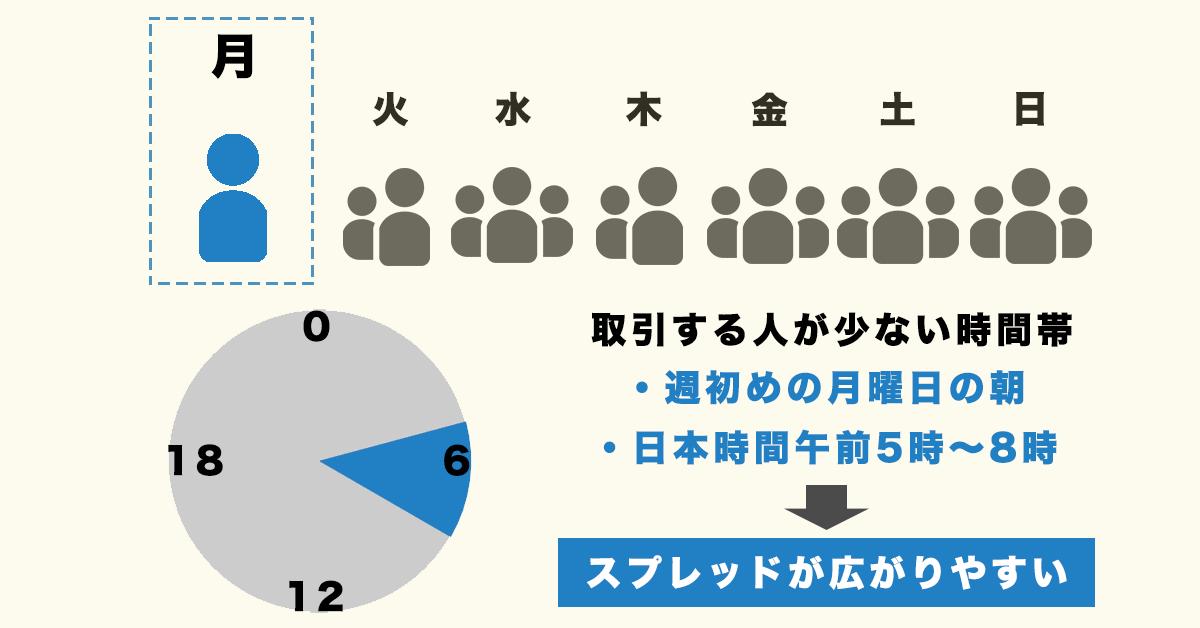 """スプレッド広がりやすい時間帯"""""""