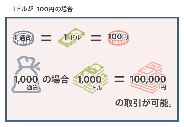 通貨単位の図解