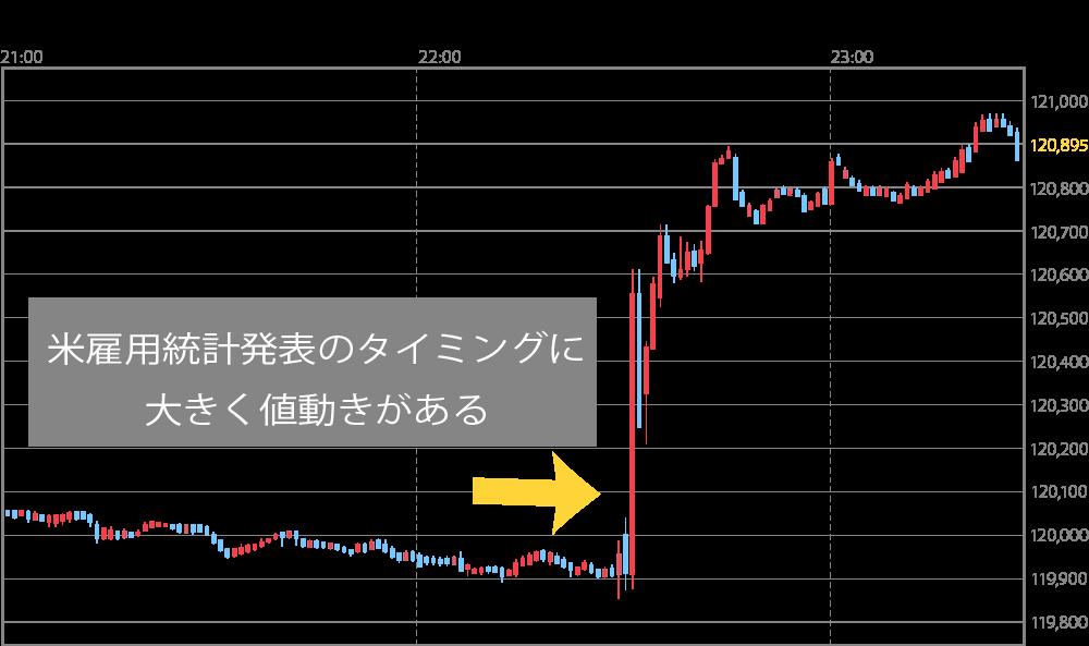 2019.08.02米雇用統計発表時ドル円レート