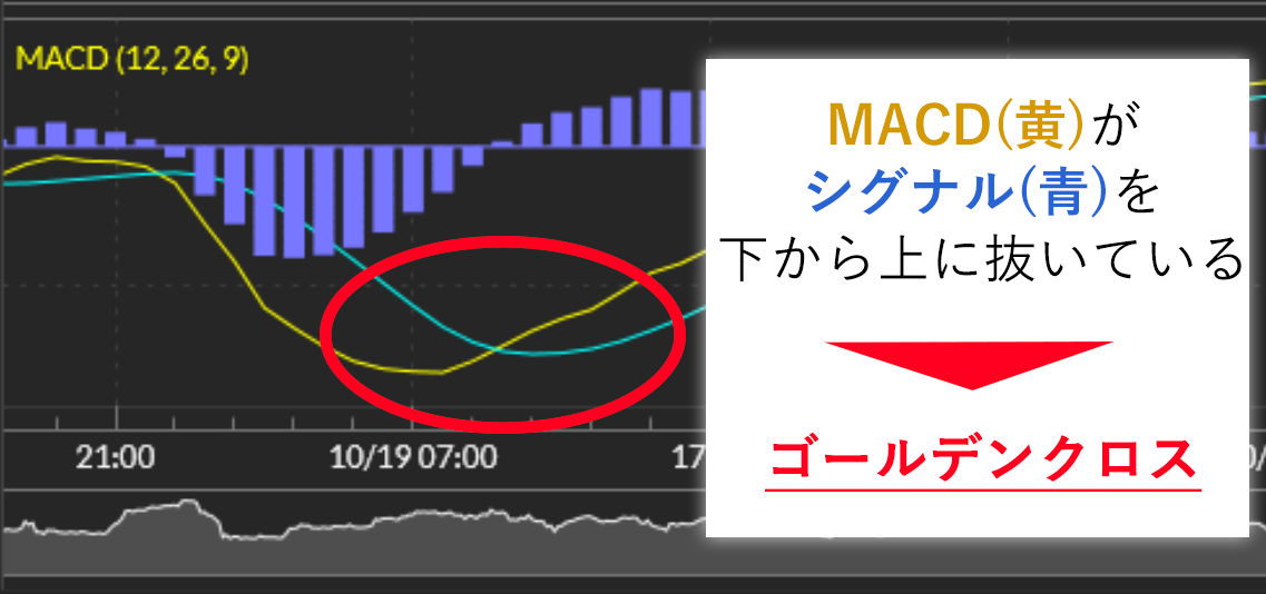 MACD 画像2
