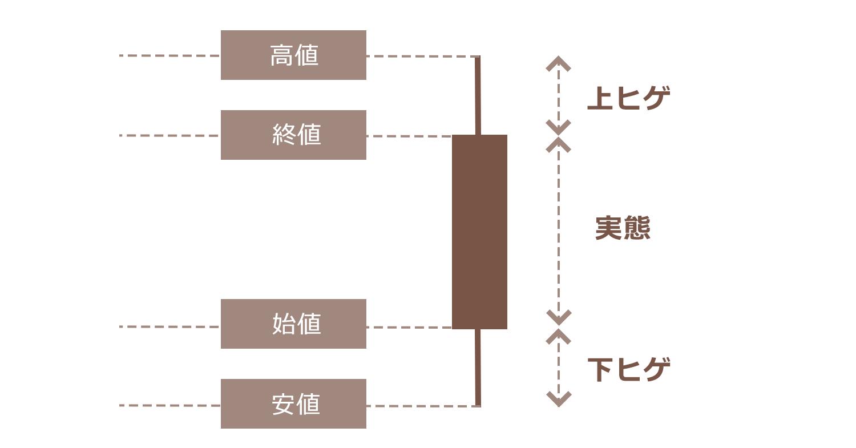 ローソク足チャート(陰線)