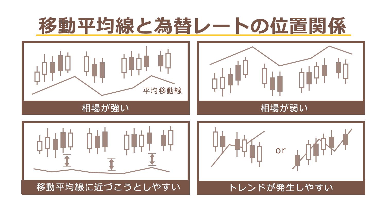 fx移動平均線 位置関係