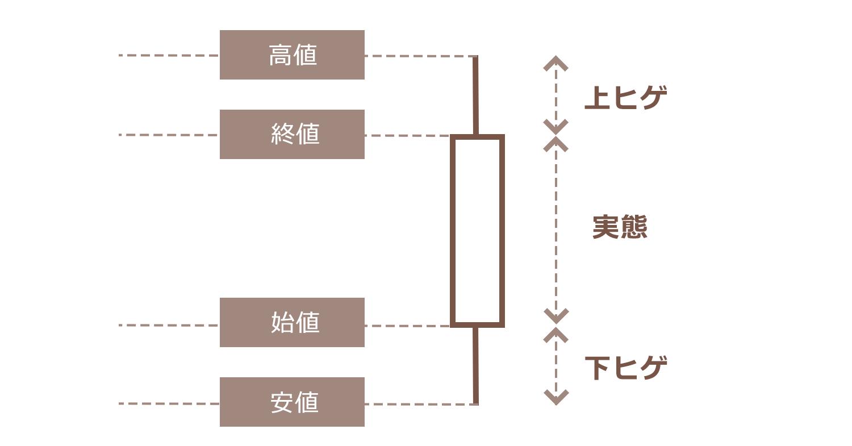 ローソク足チャート(陽線)