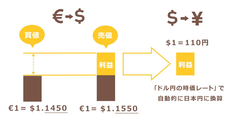 外貨の取引損益は円に換算