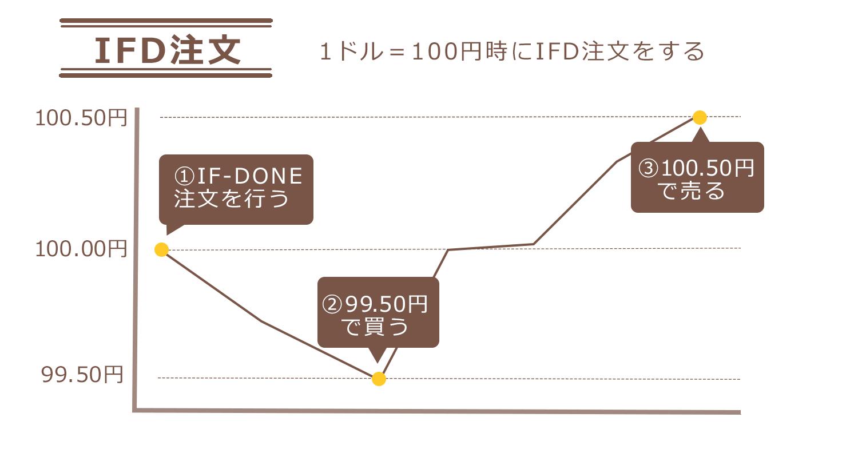 fx IFD注文