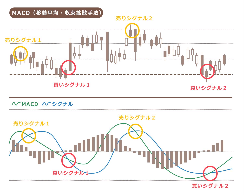 ドル円ローソク足 日足チャート MACD
