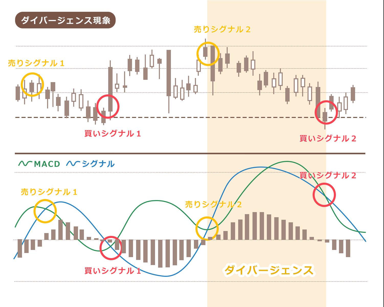 ドル円ローソク足 日足チャート MACD ダイバージェンス