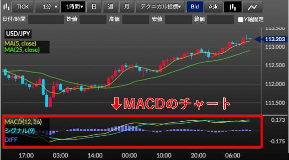 MACDのチャート