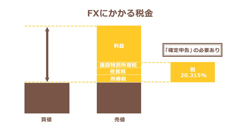 ドル円ローソク足 日足チャート RSI