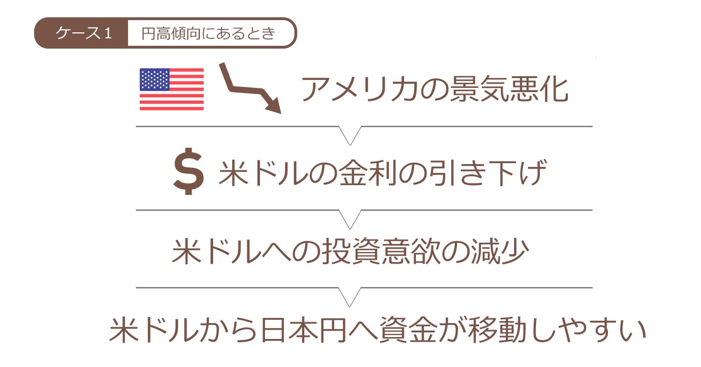 米ドル金利の引き下げ局面