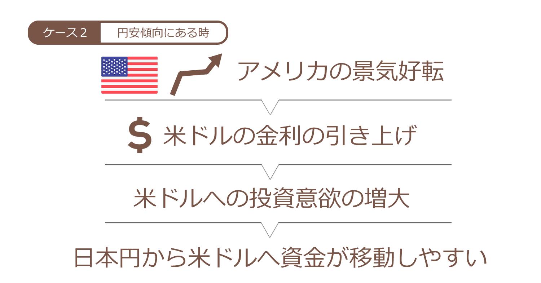 米ドル金利の引き上げ局面