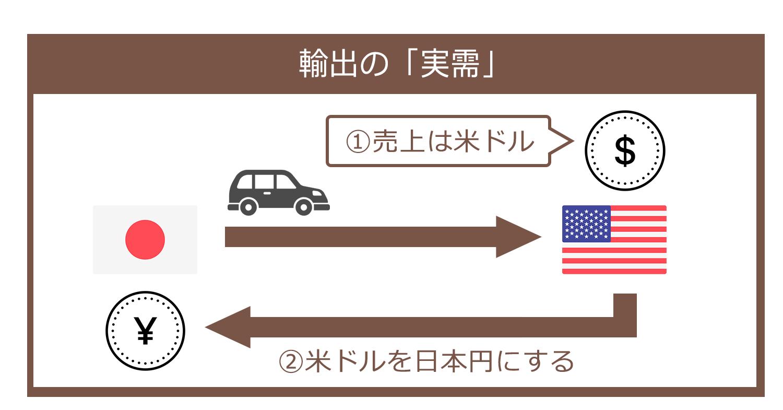 輸出の「実需」