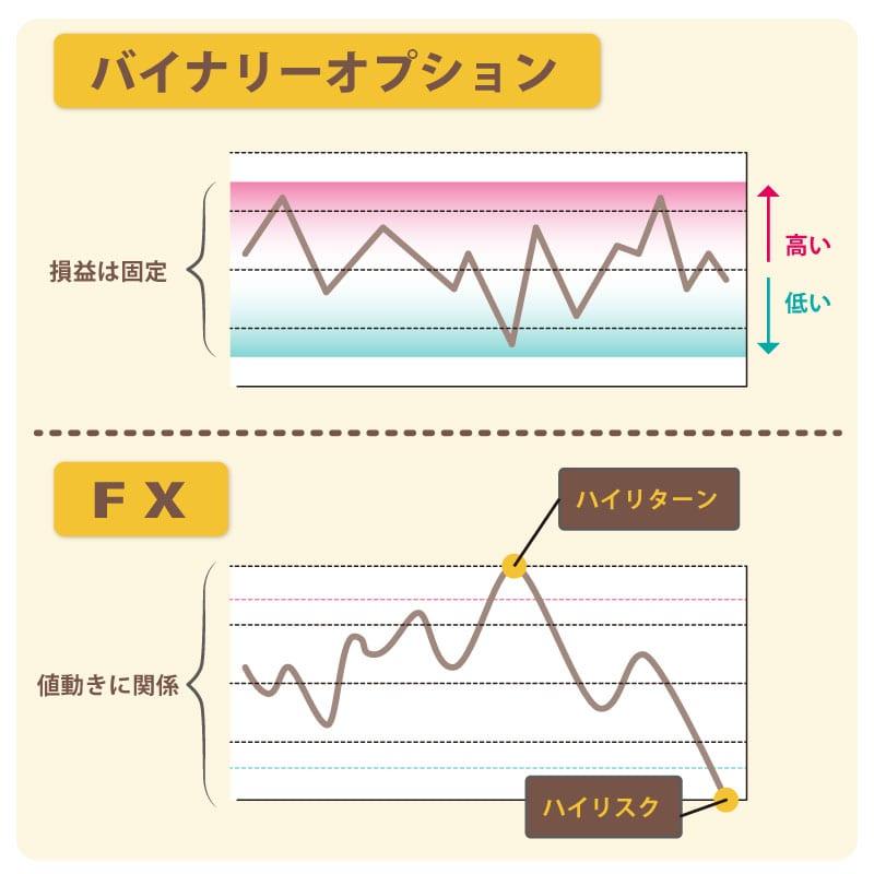 binary FX compare