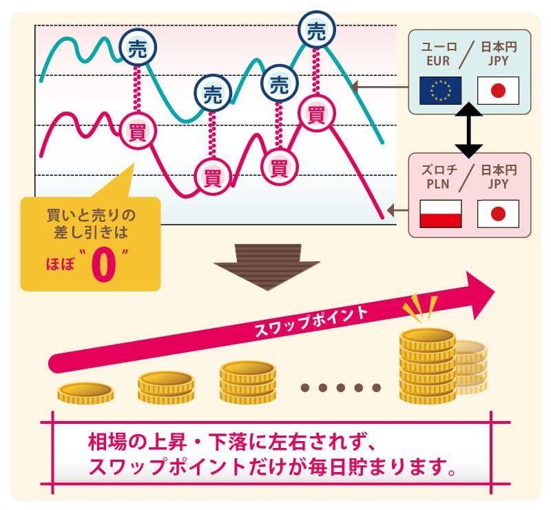 スワップ運用説明図