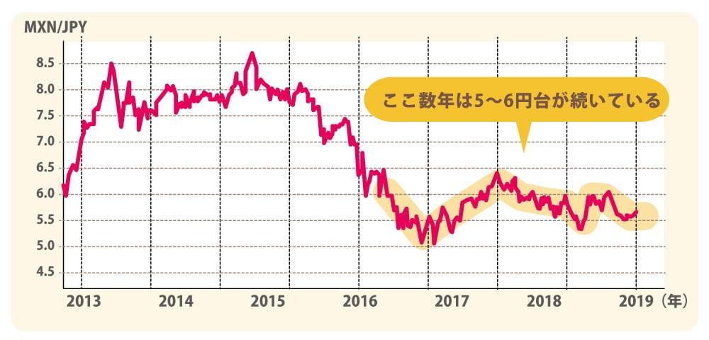 「MXN/JPY」チャート図