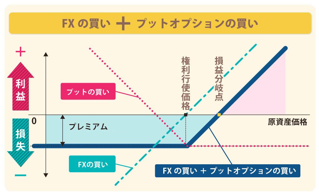 オプションのヘッジ方法の損益図