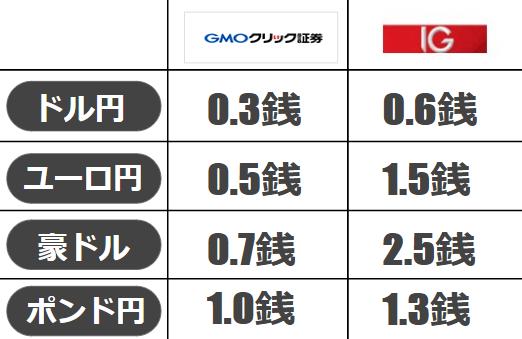 GMOクリック証券のスプレッド比較