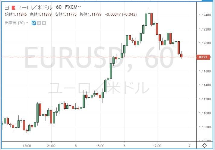 ユーロ/米ドルの1時間足