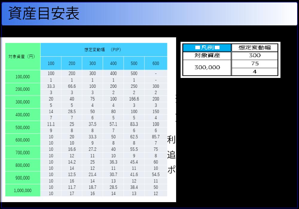 資産目安表