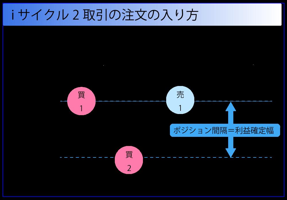 レートボジション間隔と同じ値幅分、利益方向に動くとポジションが決済されて利益確定します