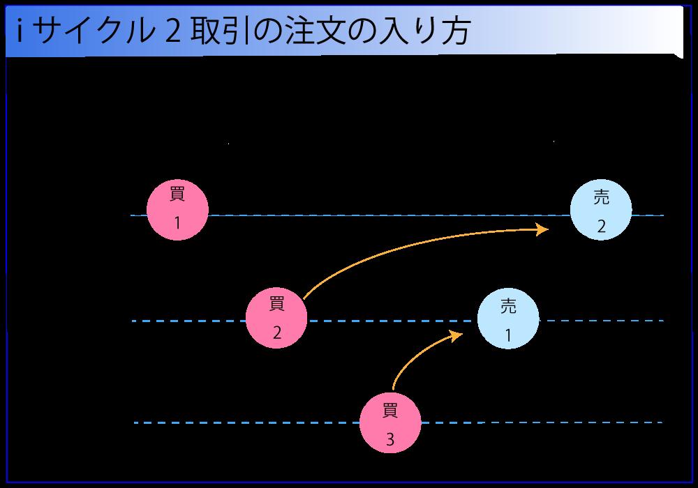 さらにレートがポジション間隔と同じ値幅分、利益方向に動くとポジションが決済されて利益確定します
