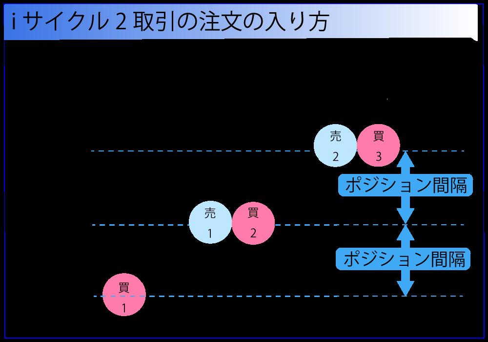 同時にレートが上昇した場合は、ポジションが決済されて利益確定されると新たにポジションが追加されます