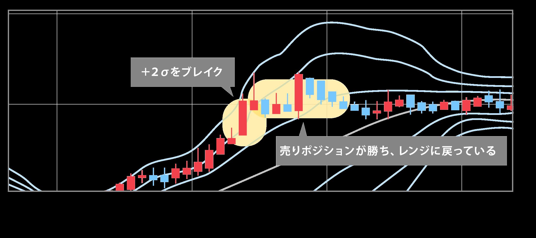 価格が±2σから外れてトレンド転換にみえるが、レンジに戻るチャート