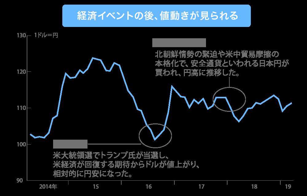 経済イベント&経済指標と為替レートの関係を示す画像