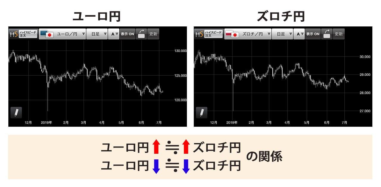 ズロチ円とユーロ円の為替変動の比較