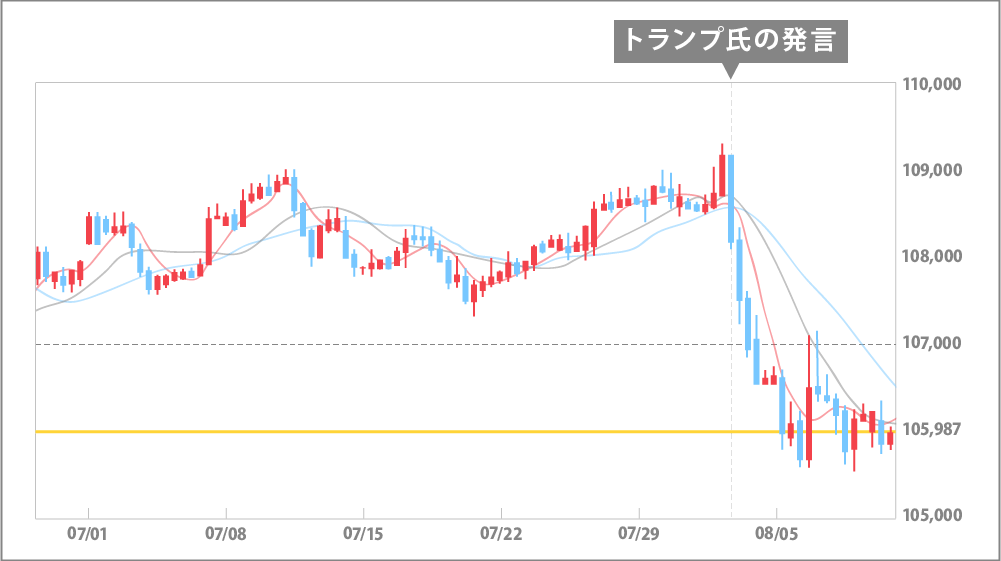 FOMC明けからトランプ氏の発言による相場反転のチャート