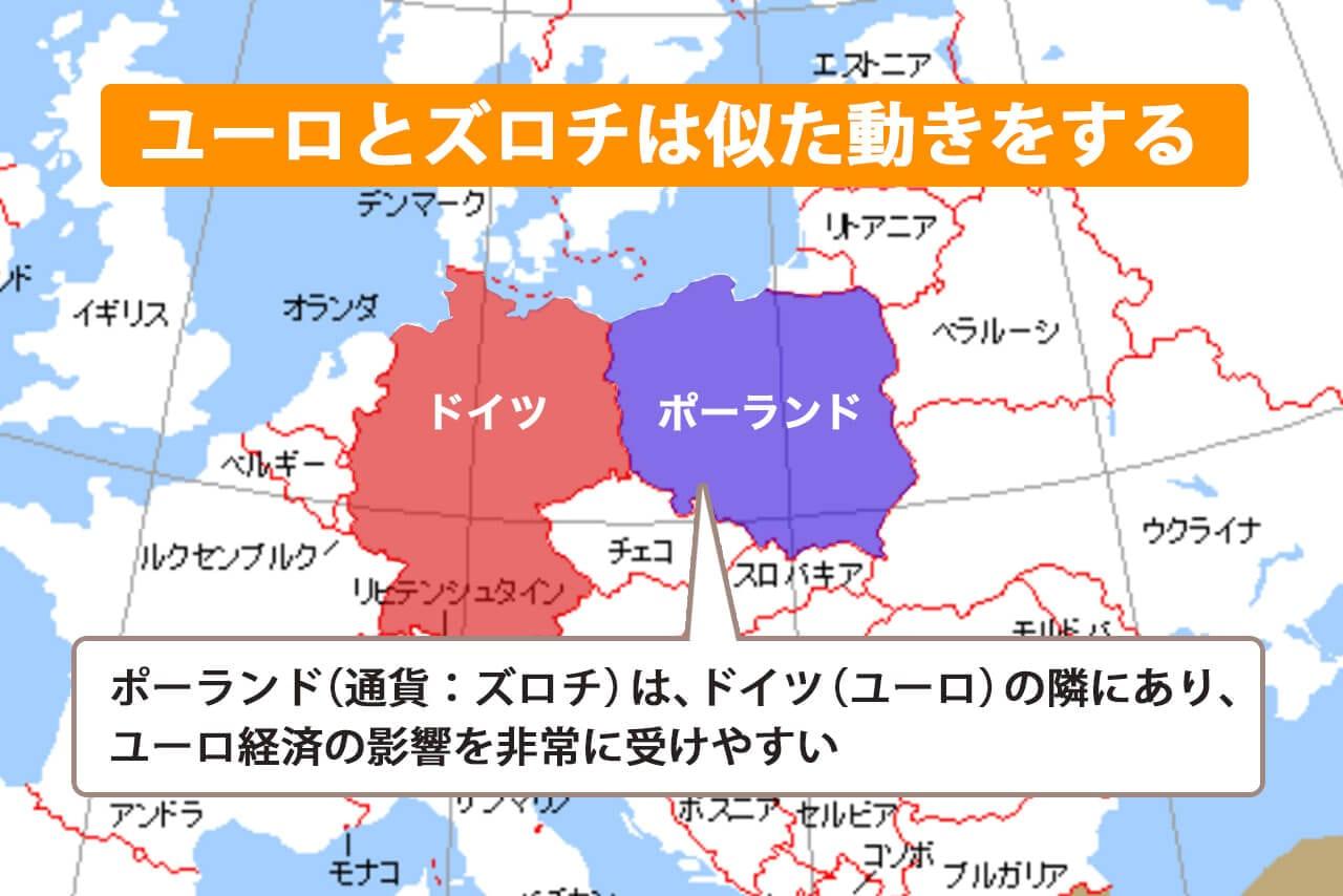 ポーランド(ズロチ)はドイツ(ユーロ)の隣にある