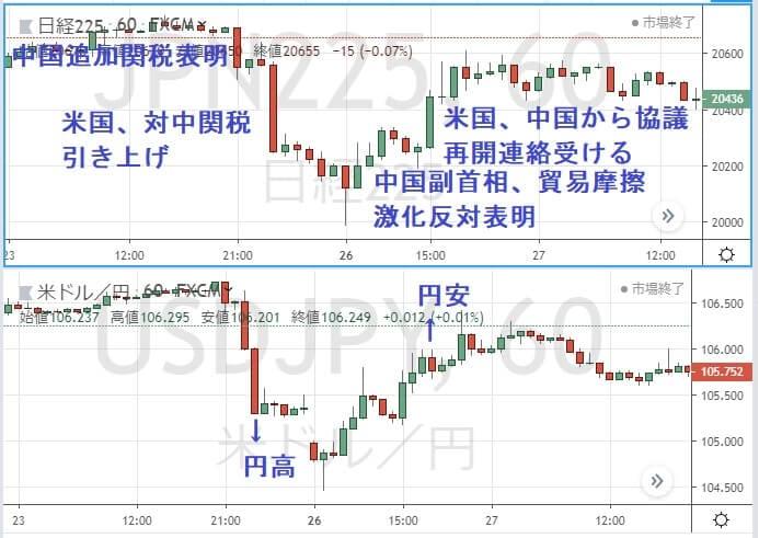 日経225とドル円のチャートの変動画像