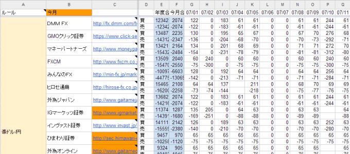 FXCUBEが収集しているスワップ金利データ