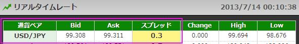 DMMFX米ドル円スプレッド