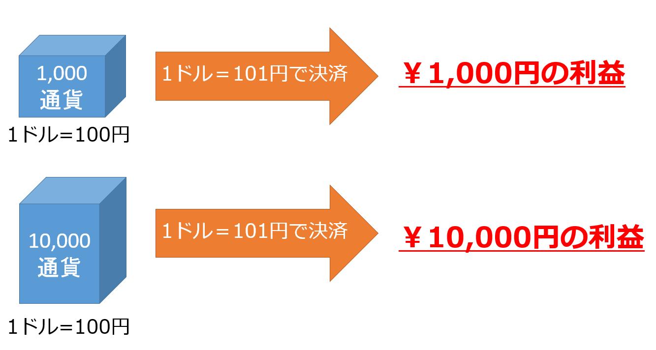 通貨単位による利益の違い_10017