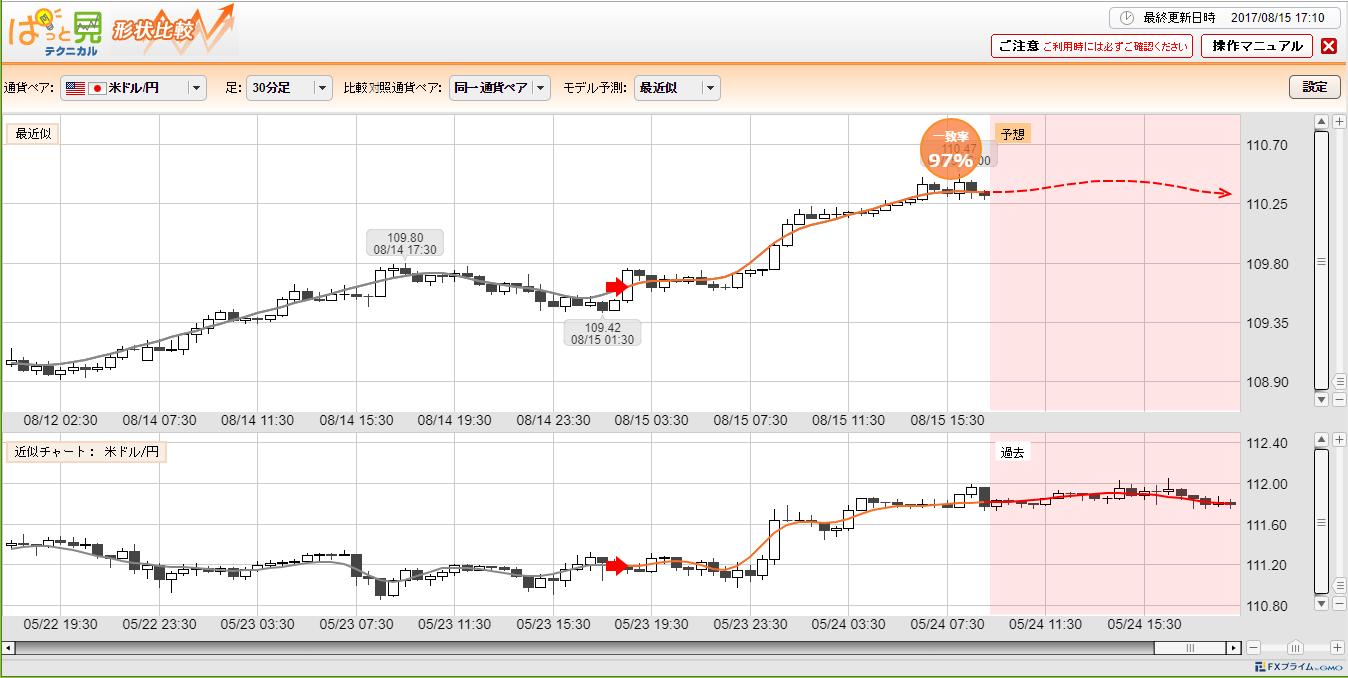 FXプライム byGMOのぱっと見テクニカル取引ツール画面